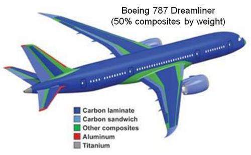 Carbon Fiber Composite Panels : Recycling carbon fiber composites the textile think tank